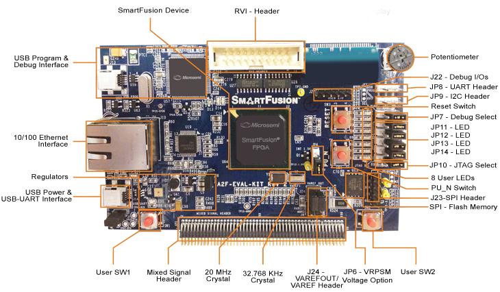 smartfusion 1 eval board